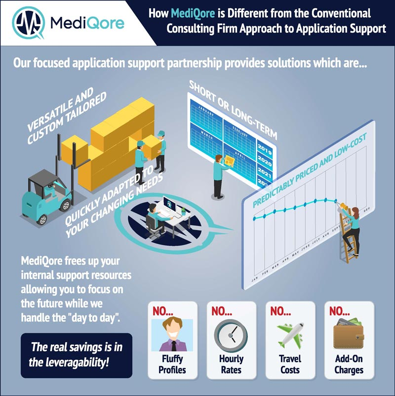 How MediQore is Different from the Conventional Consulting Firm Approach to Application Support Graphic